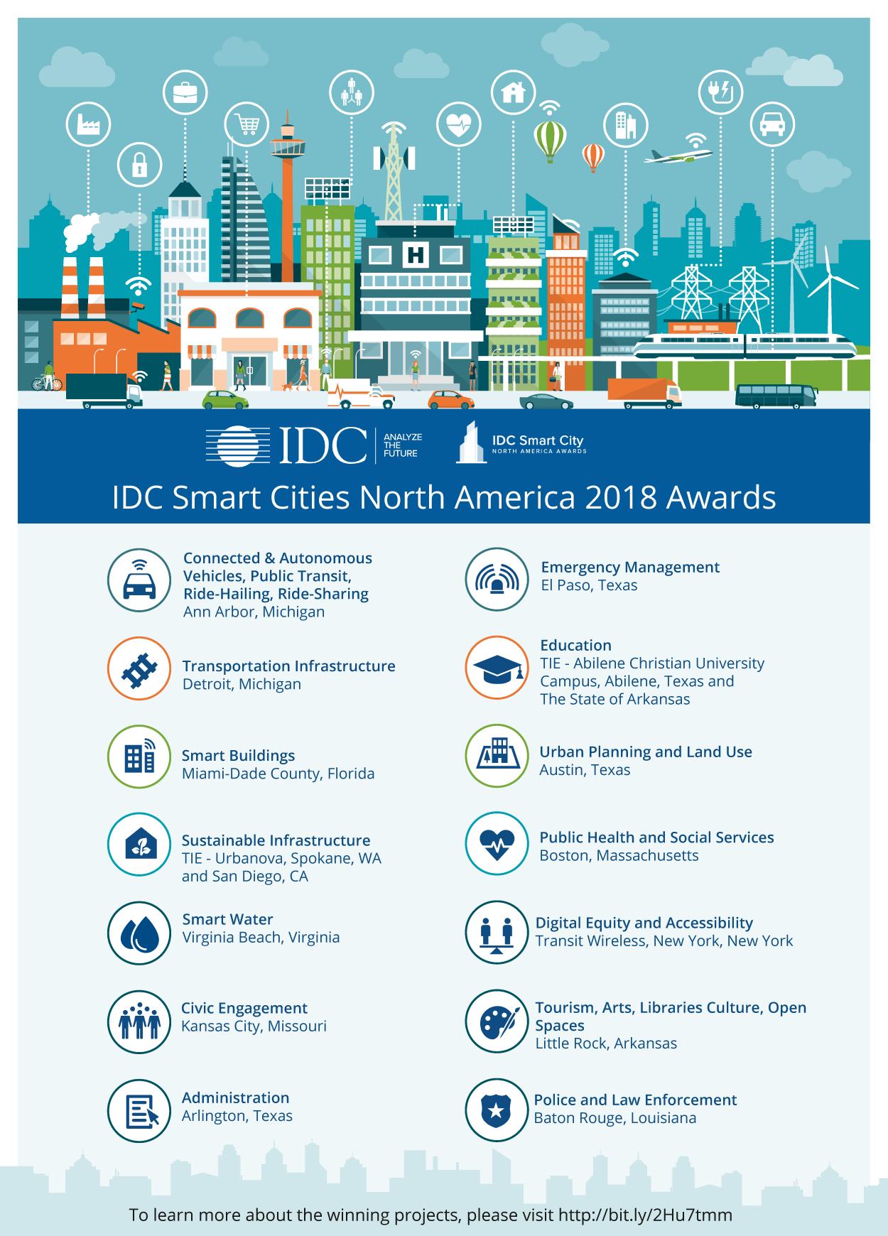 SYNDÉO WINS IDC Smart Cities North America Award!